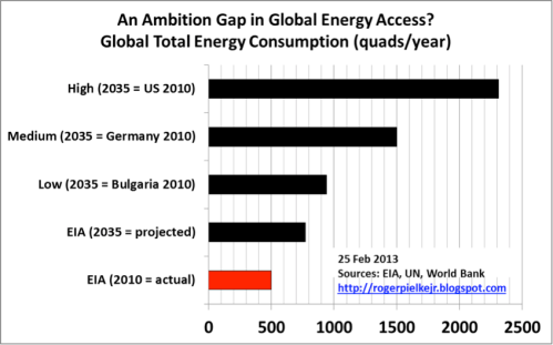 an_ambition_gap_in_global_energy_access_part_2