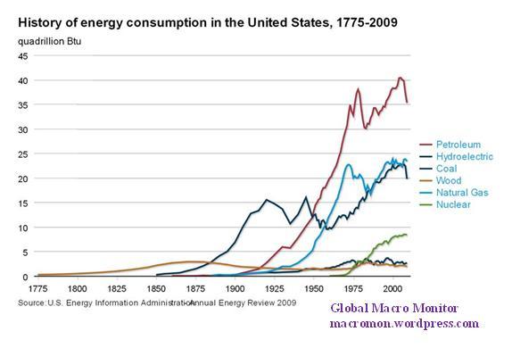 consumerism in the united states