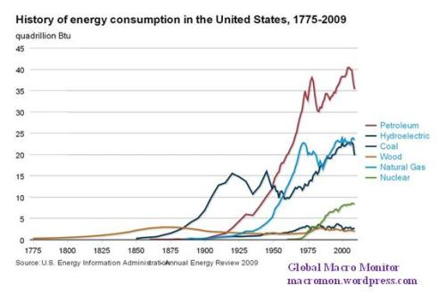 history-of-energy-consumption