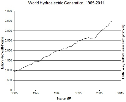 hydropower-growth