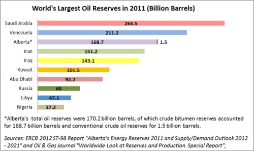 Largest_Oil_Reserves_2011