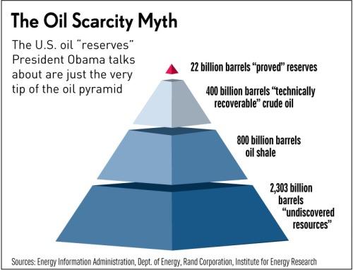 Oil Scarcity Myth