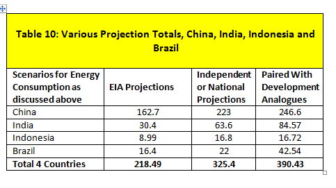 table-10-various-projection-totals-china-india-indonesia-and-brazil