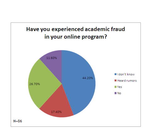 Online Ed Fraud