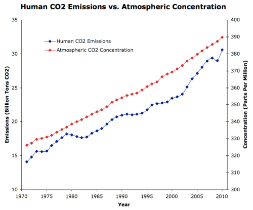 CO2_Emissions_vs_Concentration