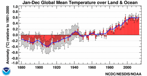 Global temperature record NCDC NOAA