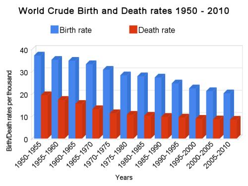World_crude_birth_and_death_rates_1950_-_2010