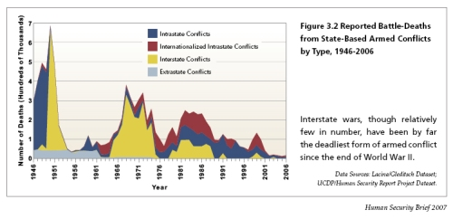 2007HSBrief_fig3_2-ReportedBattleDeathsStateBasedConflicts