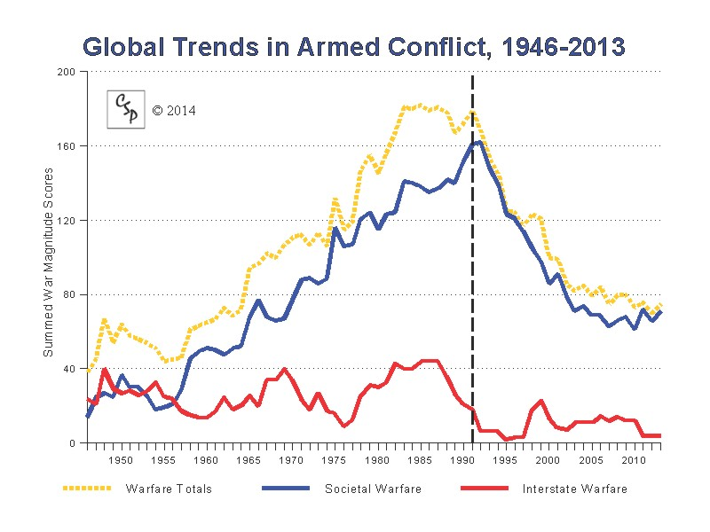 Conflict deaths and global warming the lukewarmers way conflict trends sciox Gallery