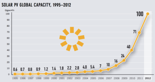 global-solar-PV-capacity-growth