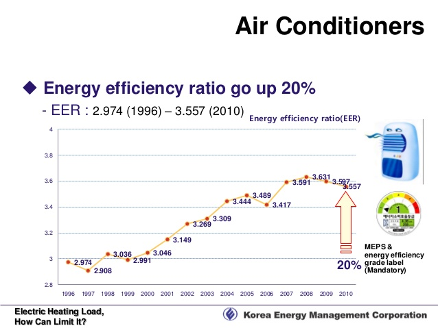 an examination of korean mandatory energy efficient standards and labeling