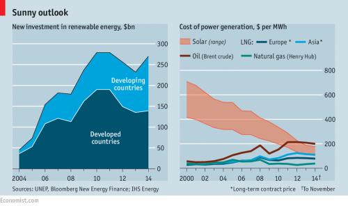 Economist solar