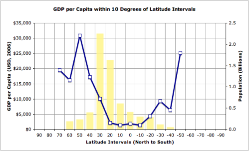 gdp-per-capita-vs-latitude2