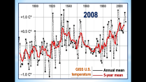 Four GISS US Temperatures 2008