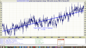 One Global Mean Temperature Change 1900 2015