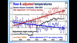 Seven Darwin Airport Temperatures and Adjustments