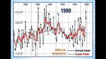 Three GISS US Temperatures 1999
