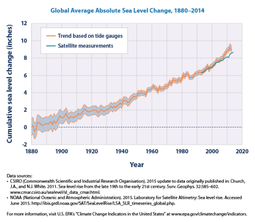 Trends_in_global_average_absolute_sea_level,_1880-2013