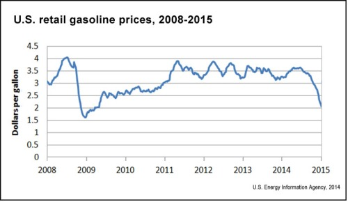 U.S.-retail-gasoline-prices-EIA.gov_