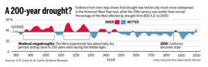 200 year drought