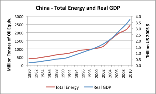 china-total-energy-and-real-gdp