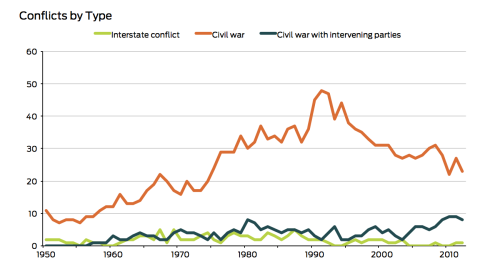 Conflicts by type
