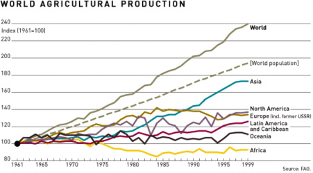World agric produce trade platform