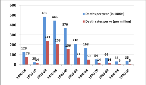 Global deaths per year all weather disasters