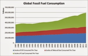 Global Fossil Fuel Consumption