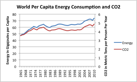 world-per-capita-energy-consumption-and-co2-emissions