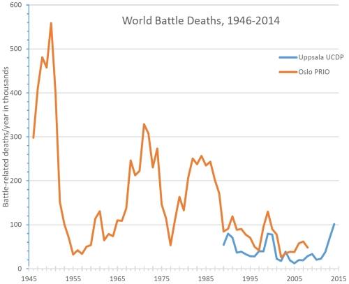 Battle-deaths-19462014