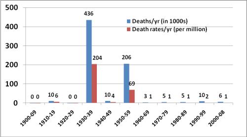Flood mortality