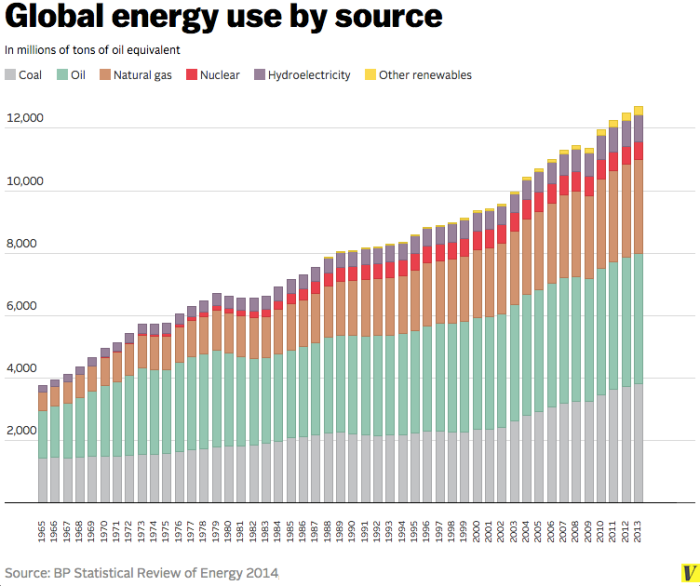 global_energy_use_by_source.0