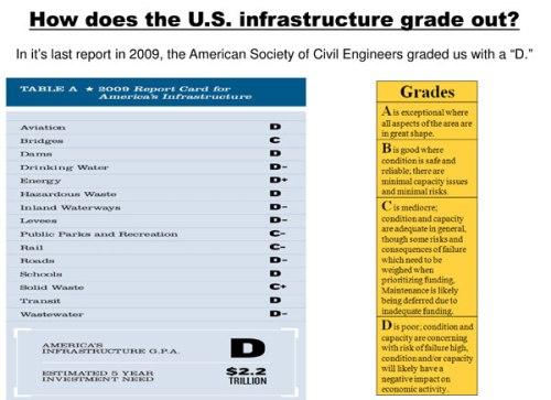 infrastructure grades