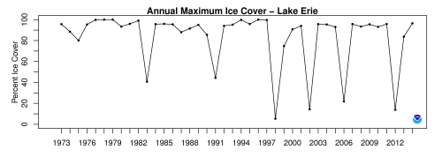 Lake Erie max ice cover