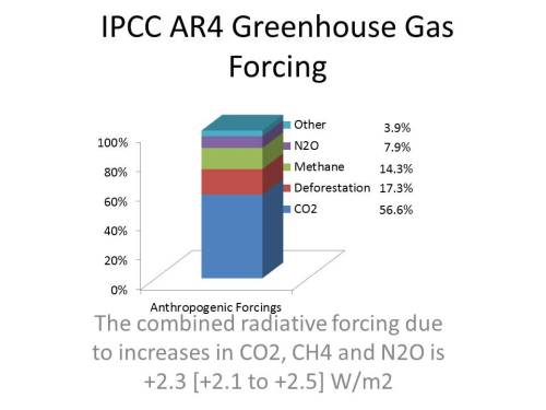 IPCC AR4 Greenhouse Gas Forcing