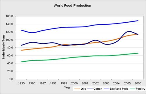 World_Food_Production
