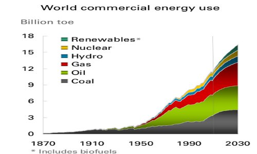 bp-world-energy-use