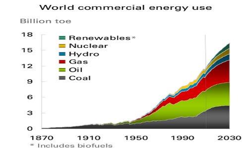 bp-world-energy-use